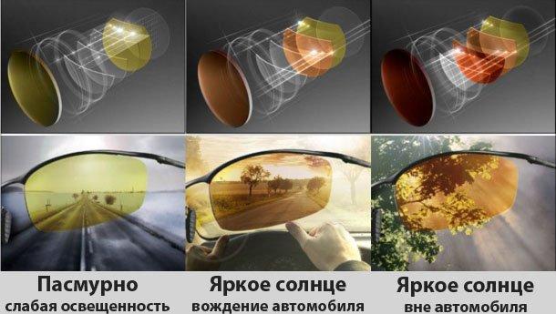 НОВЫЕ МОДЕЛИ! Очки Федорова водительские Антифары